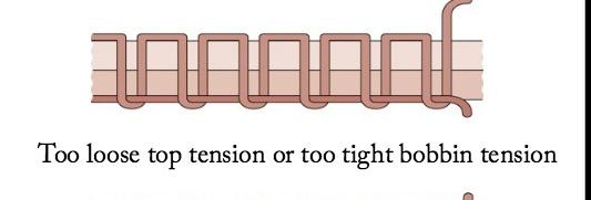 loose top tension tight bobbin tension